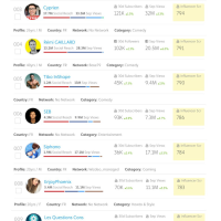 Top 10 YouTubeurs les plus influents de France...