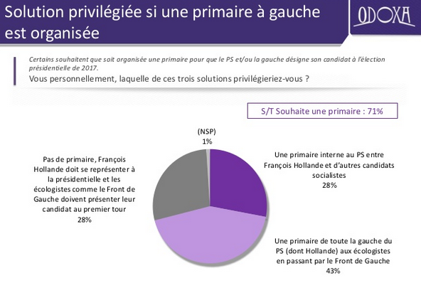 Primaire Sondage odoxa 71% pour