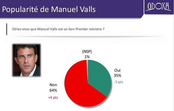 Valls mauvais premier ministre sondage