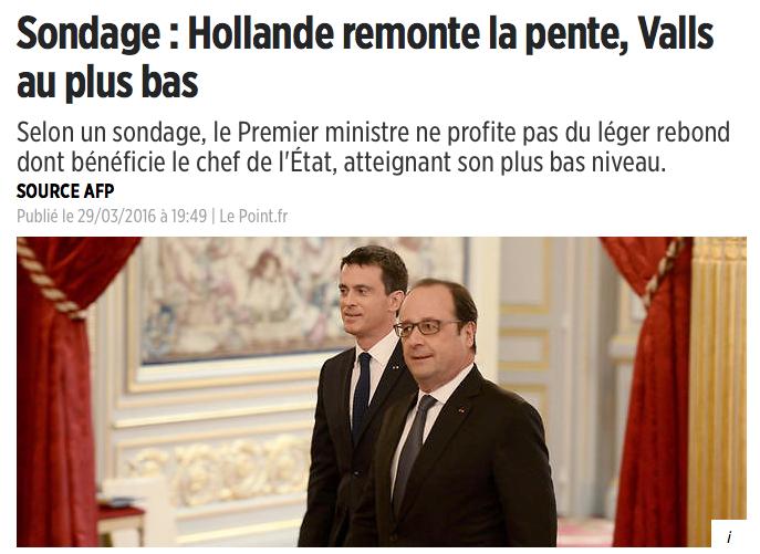 Actualité Politique Sondage : Hollande remonte la pente, Valls au plus bas