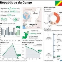 """#UnderArrest: Le #Congo ne répond plus, silence forcé, 1 """"pays en garde à vue"""" ..."""
