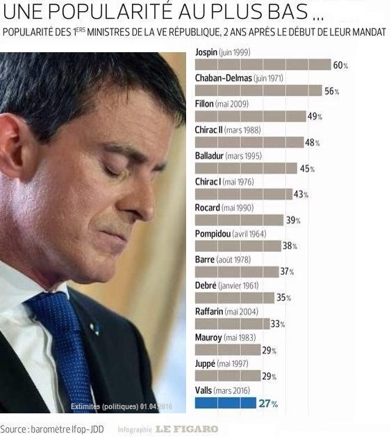 Bilan Manuel Valls à Matigon 2 ans