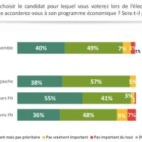 """""""L'économie"""" plutôt que le voile comme """"priorité des français"""" pour 2017 (sondage)..."""