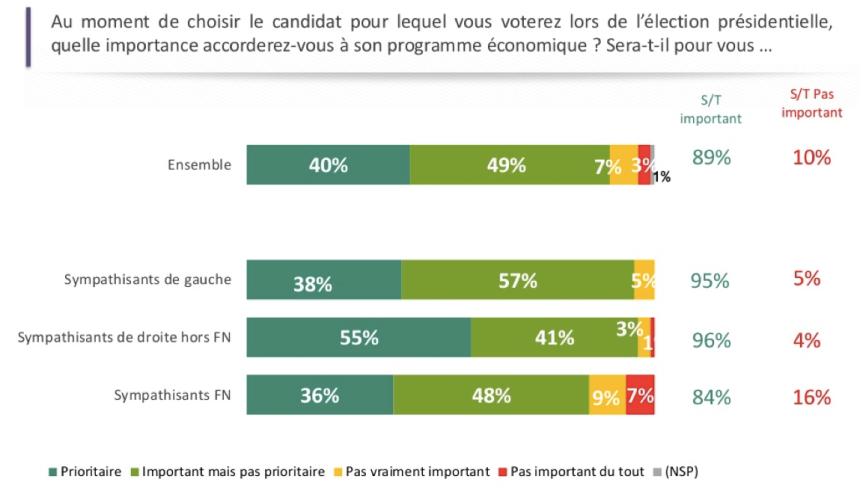Priorité des Français présidentielle 2017