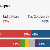 C'est #Sadiq! #Londres, le Maire est #Musulman, je répète, vague de suicides chez les fachos ...