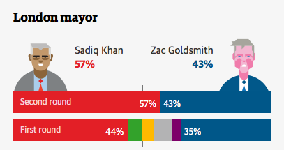 UK elections: Sadiq Khan confirmed as London mayor