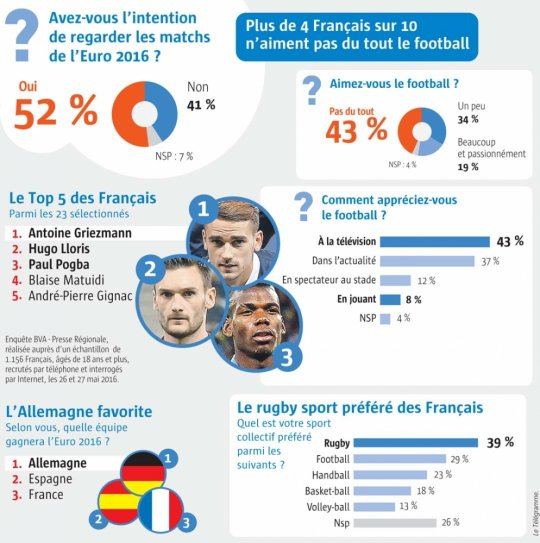 euro-2016-les-francais-moderement-enthousiastes_2928374_540x543p