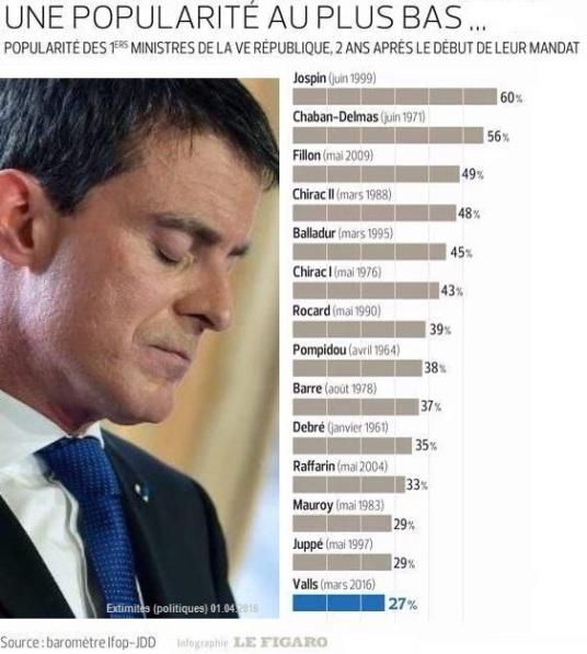 Popularité de Valls