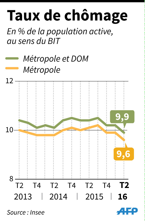 Infographie AFP
