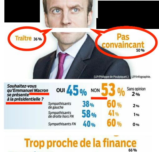 Macron pas convaincant trop proche de la finance.png
