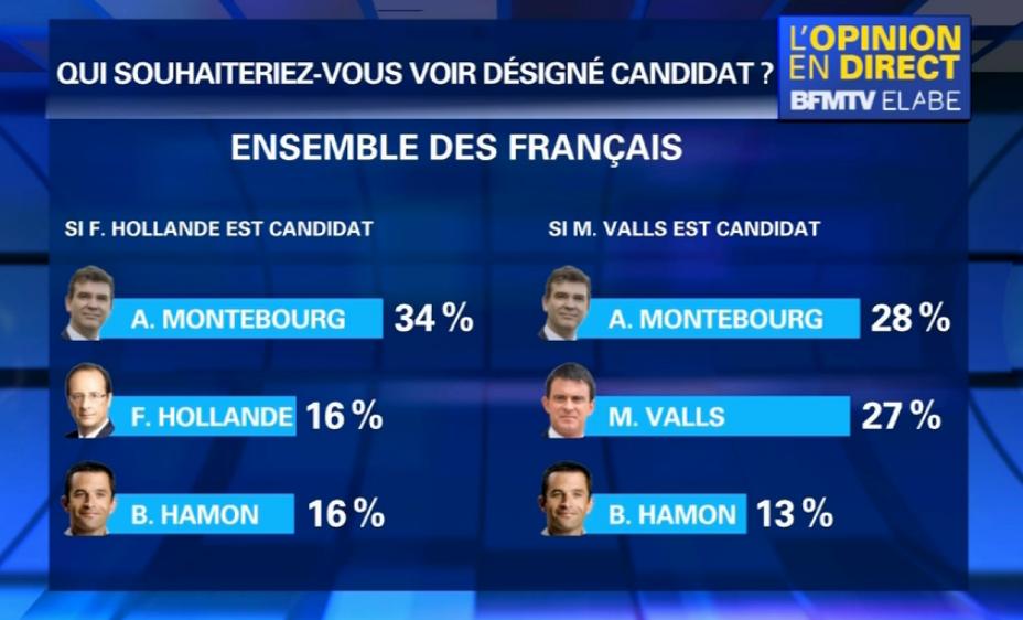 montebourg-hollande-valls-sondage
