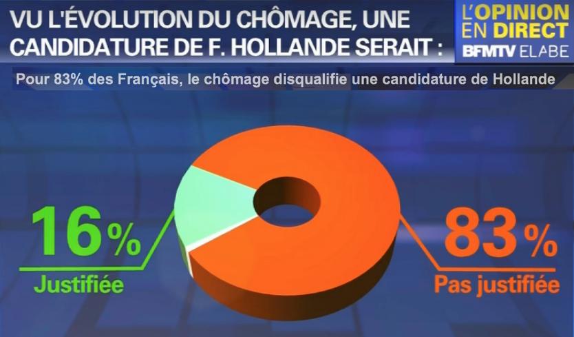 pour-83-des-franc%cc%a7ais-le-cho%cc%82mage-disqualifie-une-candidature-de-hollande