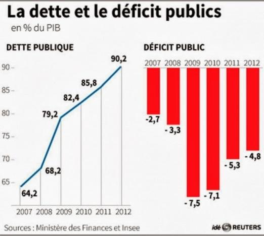 dette-deficit