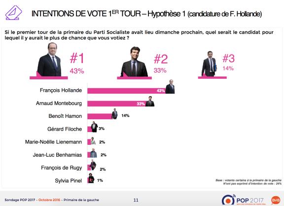 primaire-a-gauche-arnaud-montebourg-lemporterait-face-a-franc%cc%a7ois-hollande
