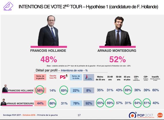 sondage-hollande-montebourg-primaire-gauche