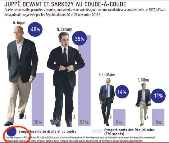 valls-juppecc81-sondage-gauche-droite-ifop