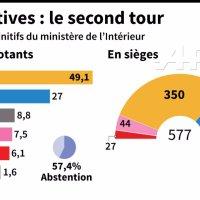 Infographie des personnalités Politiques (les gagnants & perdants) aux #Législatives ...