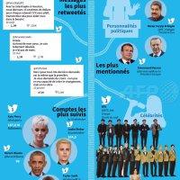 Bilan #Twitter2017: Messages & personnalités les + retweetées, suivies, mentionnées, etc...