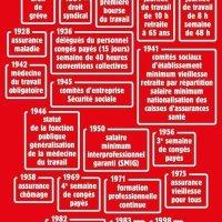 Les conquêtes sociales en France depuis 1864 |Ce que #Macron veut détruire, #Infographie...