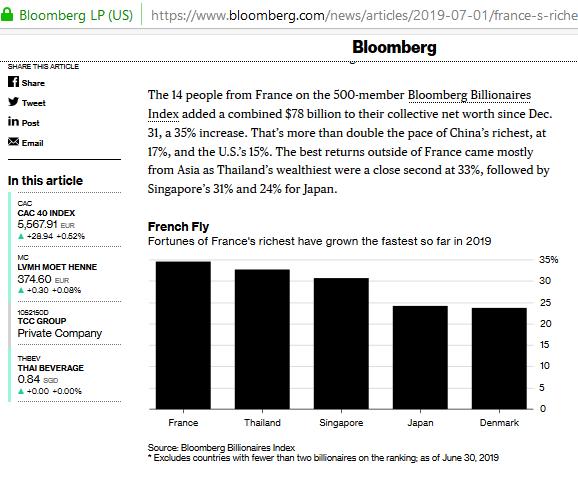 Macron Président des Riches Bloomberg