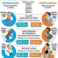 La vérité sur la réforme des #retraites | #Infographie de l'arnaque #EnMarche...
