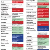 #Déconfinement | Infographie (ce qu'il faut savoir...)