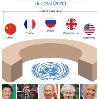 Sur les 5 membres permanents du conseil de sécurité de l'ONU, quel est le pays incapable de produire son propre #vaccin contre la #Covid19?