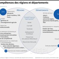 Les compétences des #Régions et des #Départements #infographie